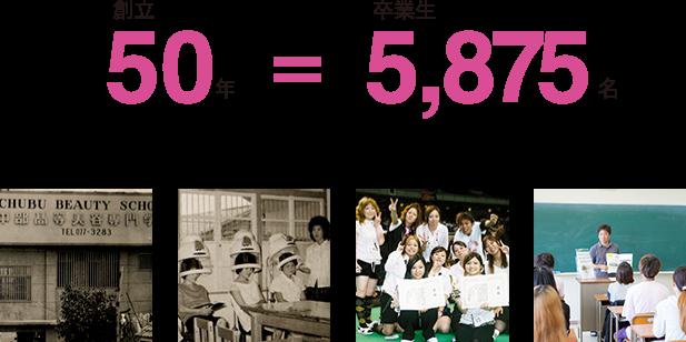 創立50年 卒業生5,875名